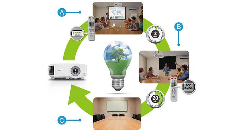Máy chiếu BenQ MX631ST với công nghệ tiết kiệm điện, tiết kiệm năng lượng