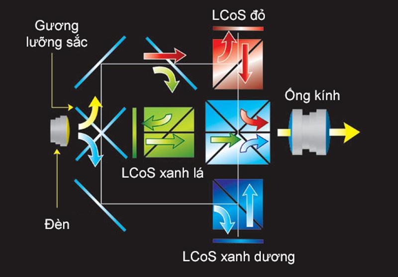 Máy chiếu Optoma UHD51A trang bị công nghệ DLP