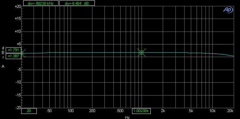 Biểu đồ biên độ của cục đẩy Lexpro PQM13