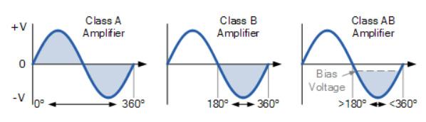So sánh Class A, Class B và class AB