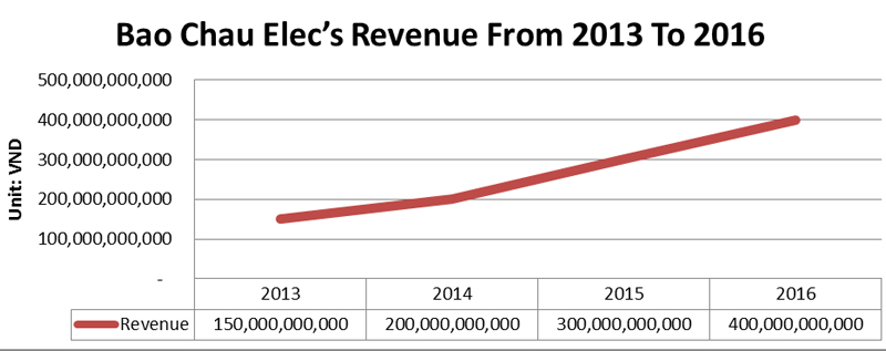 Revenue From 2013 to 2016