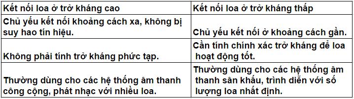 ket-noi-loa-tro-khang-cao-va-thap