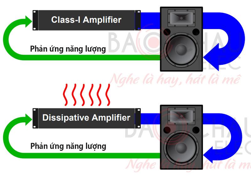 nang-luong-phan-ung-duoc-tra-tu-loa-ve-amplifier